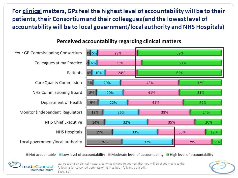 Nearly two thirds of GPs predicted that the proposed reforms will lead to the increased usage of private providers (rather than NHS providers) Q9.