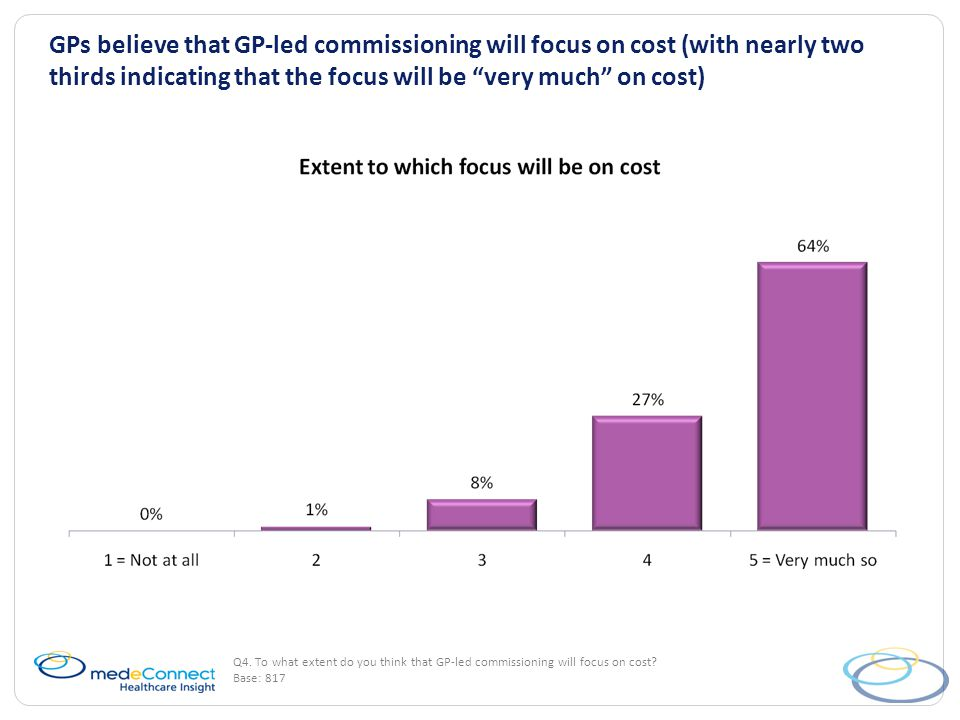 GPs believe that GP-led commissioning will focus on cost (with nearly two thirds indicating that the focus will be very much on cost) Q4.