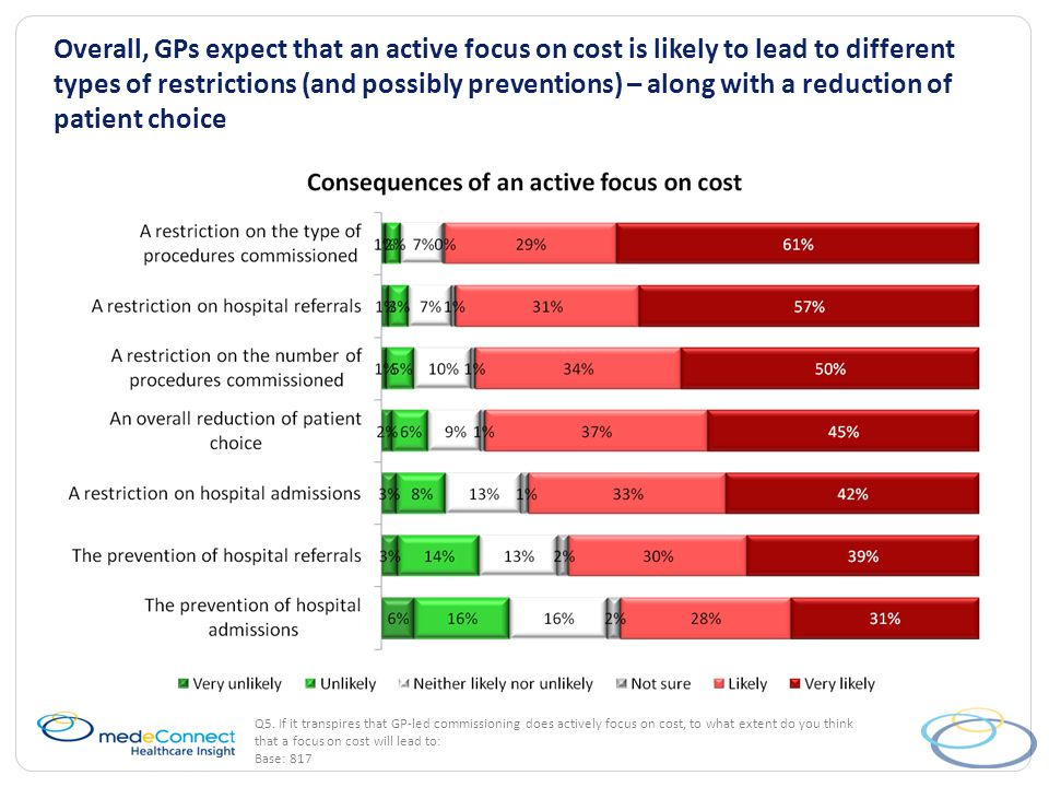 Overall, GPs expect that an active focus on cost is likely to lead to different types of restrictions (and possibly preventions) – along with a reduction of patient choice Q5.
