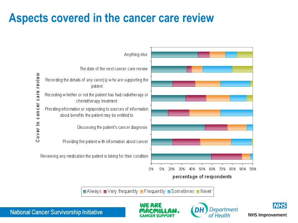National Cancer Survivorship Initiative Aspects covered in the cancer care review