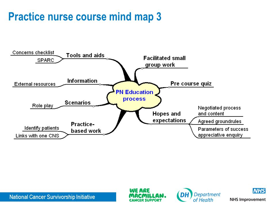 National Cancer Survivorship Initiative Practice nurse course mind map 3