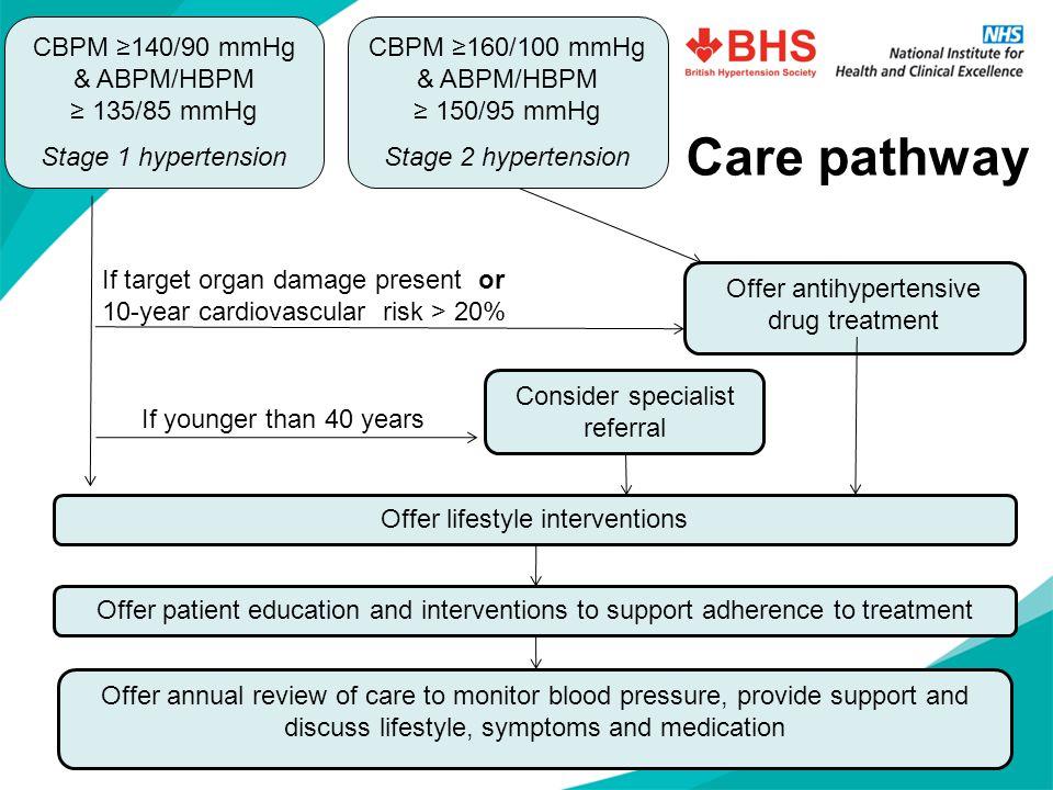Care pathway CBPM ≥160/100 mmHg & ABPM/HBPM ≥ 150/95 mmHg Stage 2 hypertension Consider specialist referral Offer antihypertensive drug treatment Offe