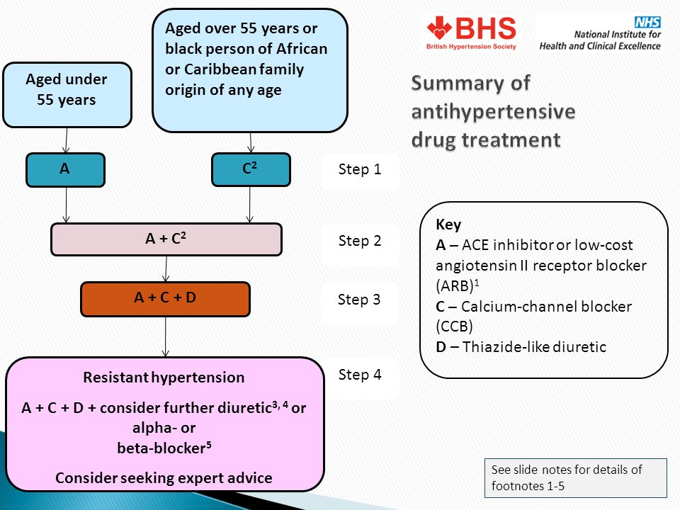 Step 4 Aged over 55 years or black person of African or Caribbean family origin of any age Aged under 55 years C2C2 A A + C 2 A + C + D Resistant hype
