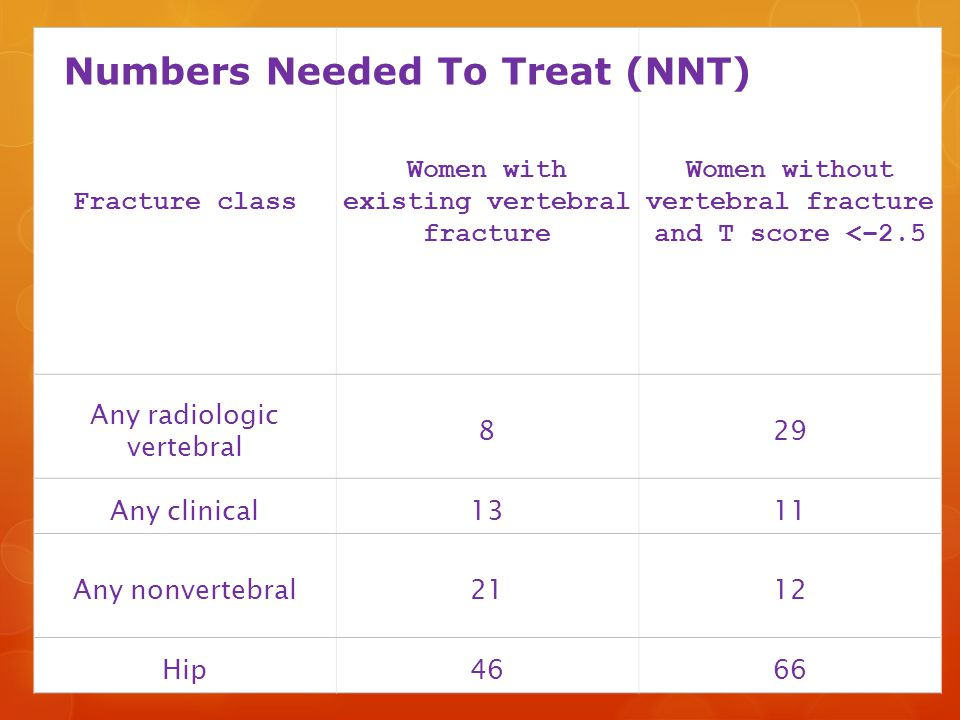 Fracture class Women with existing vertebral fracture Women without vertebral fracture and T score <−2.5 Any radiologic vertebral 829 Any clinical1311 Any nonvertebral2112 Hip4666 Numbers Needed To Treat (NNT)