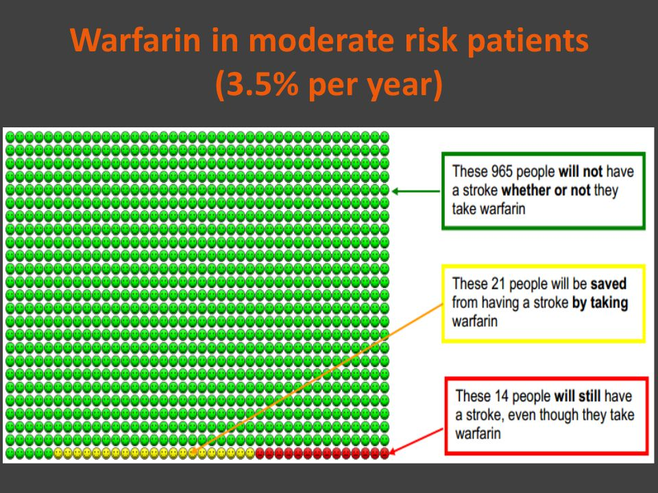 Warfarin in moderate risk patients (3.5% per year)