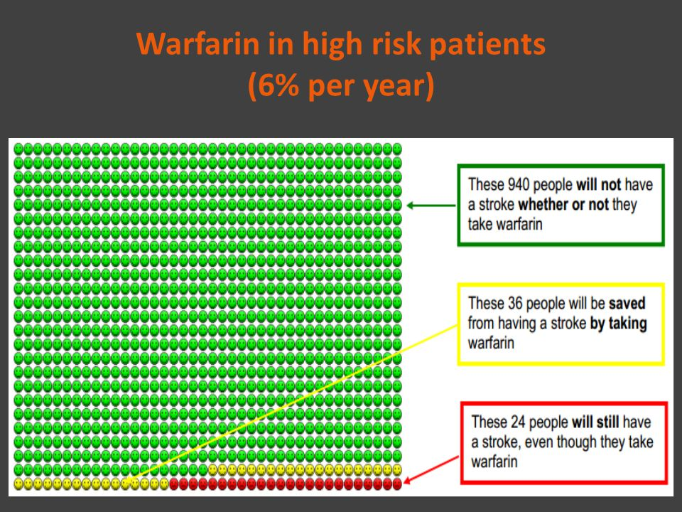 Warfarin in high risk patients (6% per year)