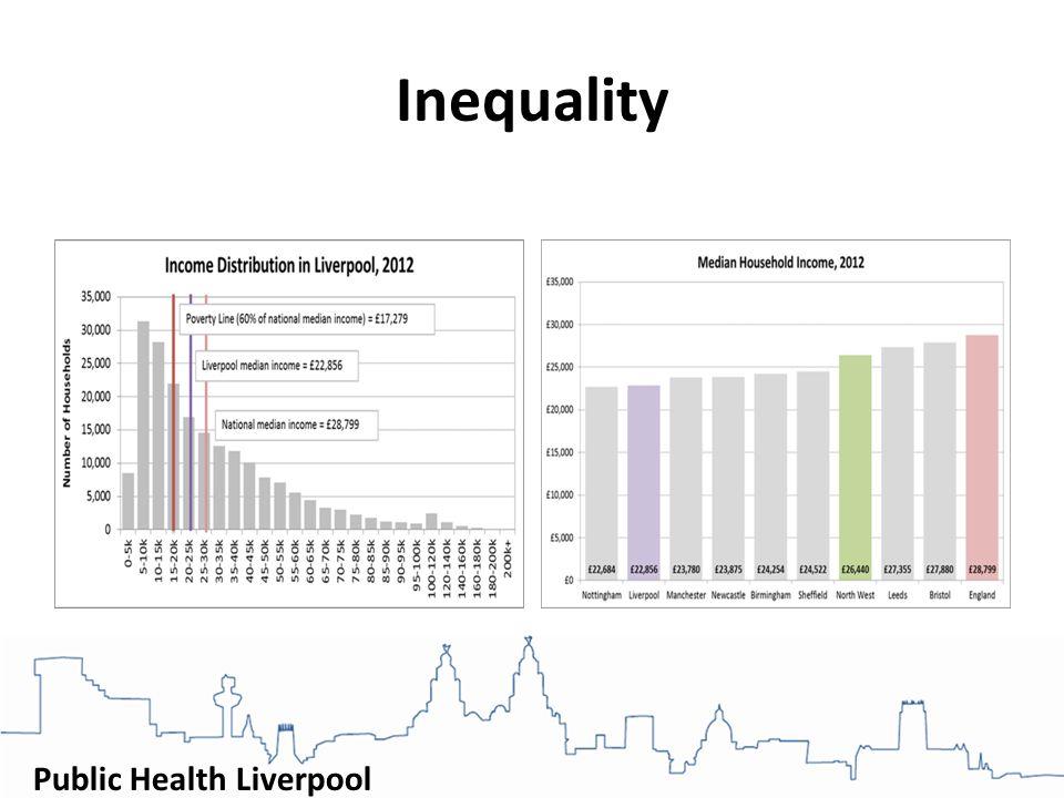 Public Health Liverpool Inequality