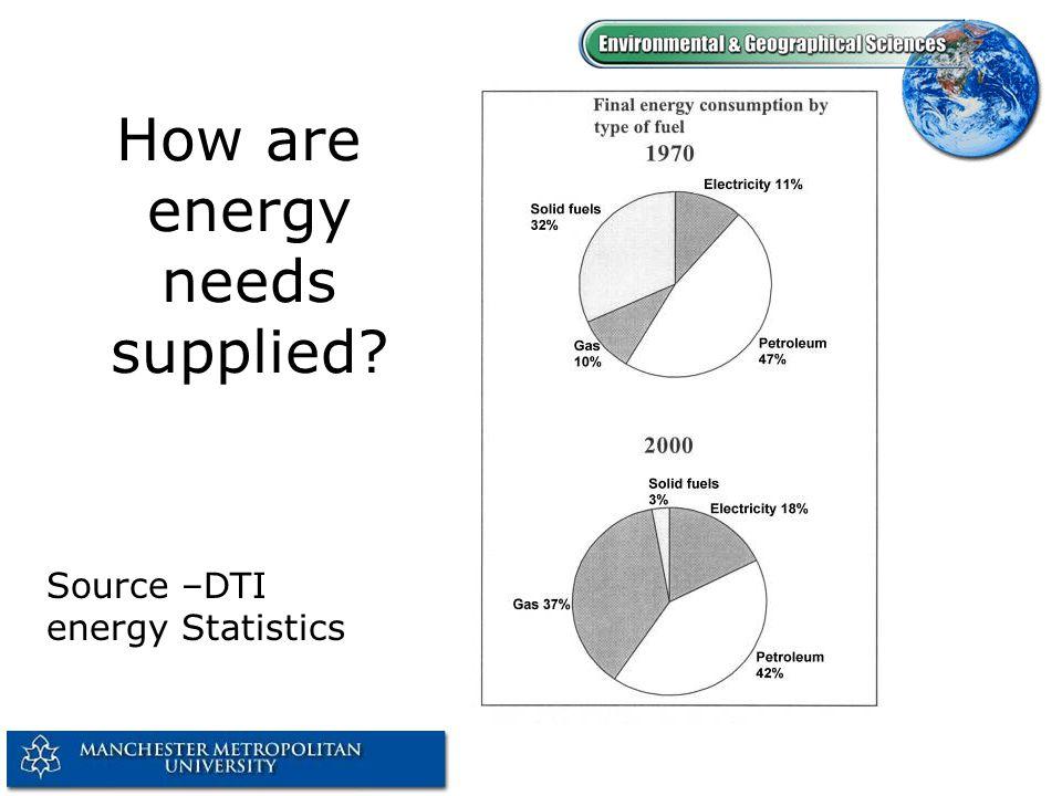 UK Energy Demands 2000 Data from DTI Energy Statistics 2000