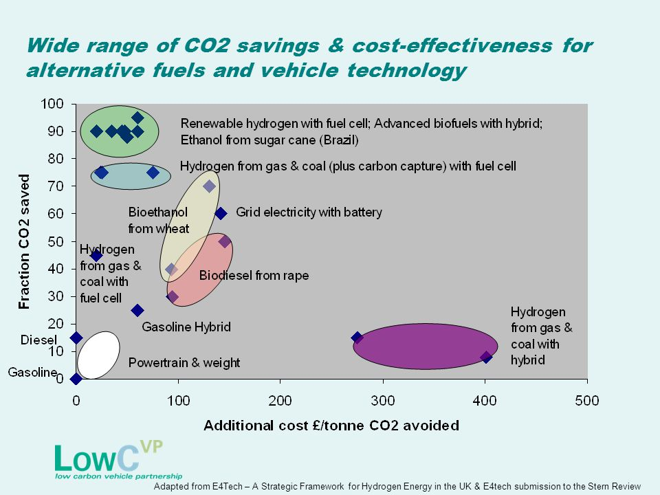 Wide range of CO2 savings & cost-effectiveness for alternative fuels and vehicle technology Adapted from E4Tech – A Strategic Framework for Hydrogen Energy in the UK & E4tech submission to the Stern Review