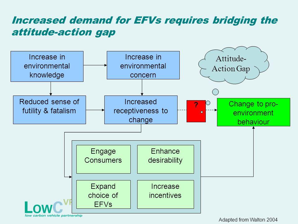 Increased demand for EFVs requires bridging the attitude-action gap Increase in environmental knowledge Increase in environmental concern Reduced sens
