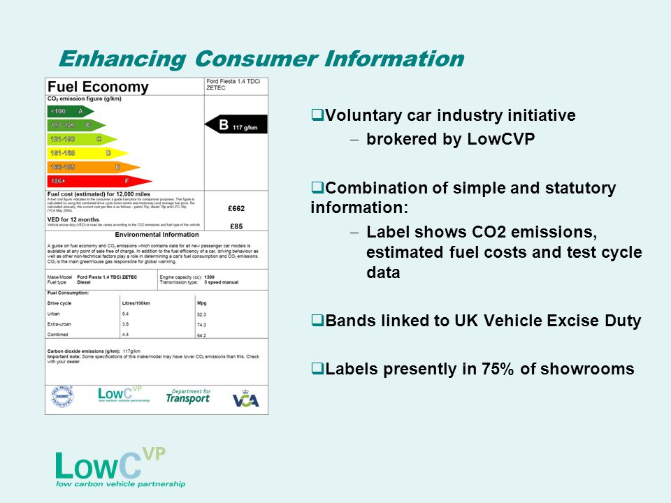 Enhancing Consumer Information  Voluntary car industry initiative  brokered by LowCVP  Combination of simple and statutory information:  Label shows CO2 emissions, estimated fuel costs and test cycle data  Bands linked to UK Vehicle Excise Duty  Labels presently in 75% of showrooms