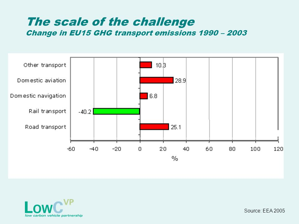 The scale of the challenge Change in EU15 GHG transport emissions 1990 – 2003 Source: EEA 2005
