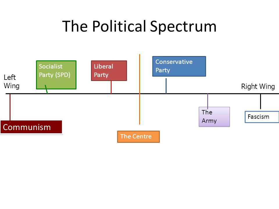 The Political Spectrum Left Wing Right Wing Conservative Party Liberal Party The Army Communism Fascism Socialist Party (SPD) The Centre
