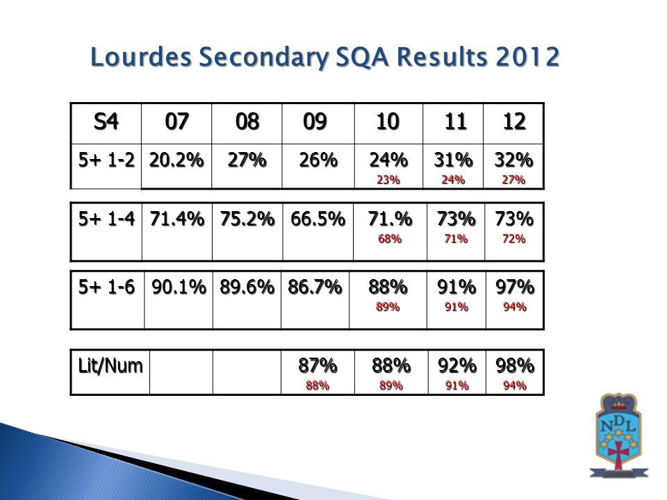 S40708 09 09 10 10 11 1112 5+ 1-2 20.2%27%26%24%23%31%24%32%27% 5+ 1-4 71.4%75.2%66.5%71.%68%73%71%73%72% 5+ 1-6 90.1%89.6%86.7%88%89%91%91%97%94% Lourdes Secondary SQA Results 2012 Lit/Num87%88%88%89%92%91%98%94%