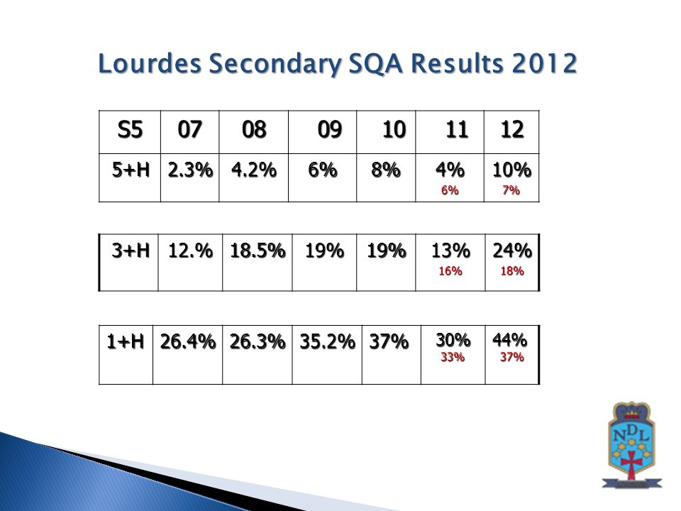 S50708 09 09 10 10 11 1112 5+H 5+H2.3%4.2%6%8%4%6%10%7% Lourdes Secondary SQA Results 2012 1+H26.4%26.3%35.2%37%30%33%44%37% 3+H 3+H12.%18.5%19%19%13%16%24%18%