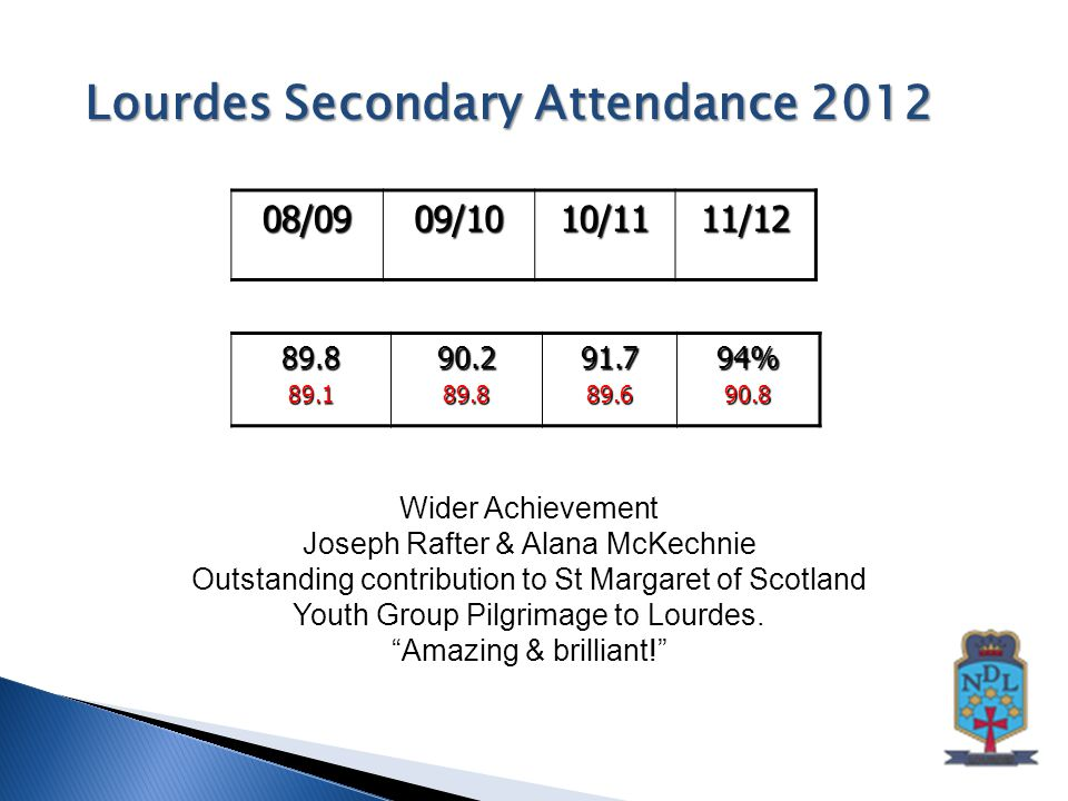 Lourdes Secondary Attendance 2012 08/0909/1010/1111/12 89.889.190.289.891.789.694%90.8 Wider Achievement Joseph Rafter & Alana McKechnie Outstanding contribution to St Margaret of Scotland Youth Group Pilgrimage to Lourdes.