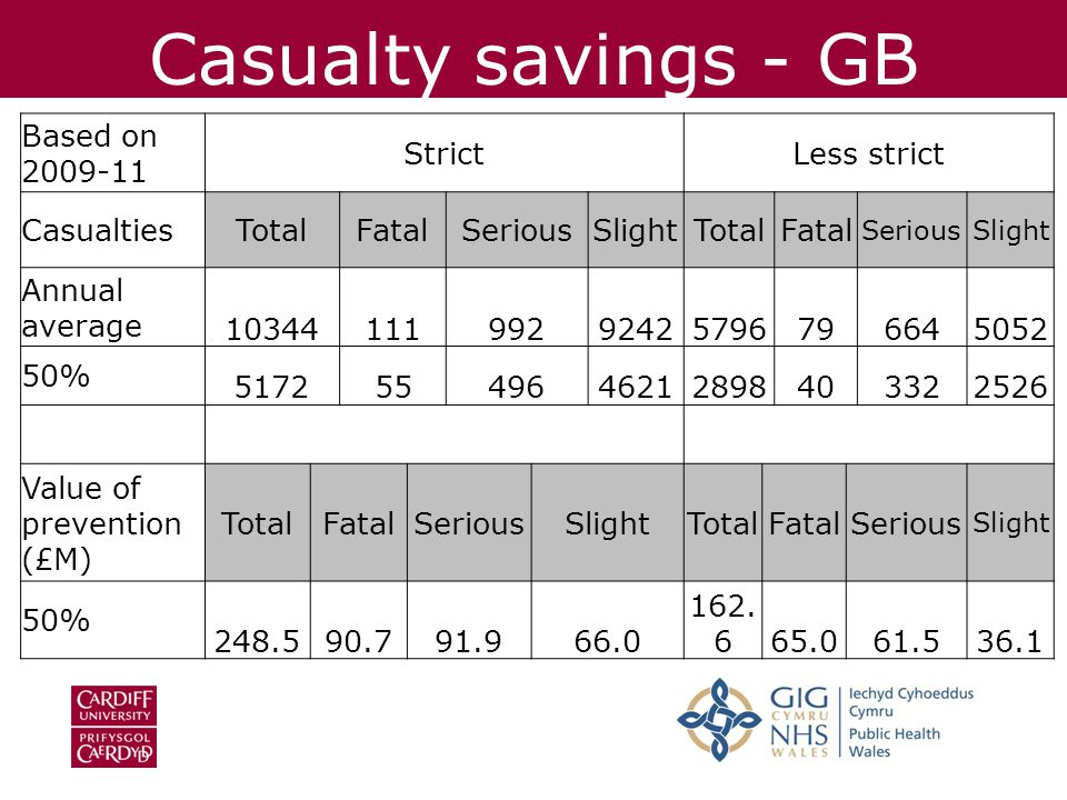 Casualty savings - GB Based on 2009-11 StrictLess strict CasualtiesTotalFatalSeriousSlightTotalFatal SeriousSlight Annual average 1034411199292425796796645052 50% 51725549646212898403322526 Value of prevention (£M) TotalFatalSeriousSlightTotalFatalSerious Slight 50% 248.590.791.966.0 162.