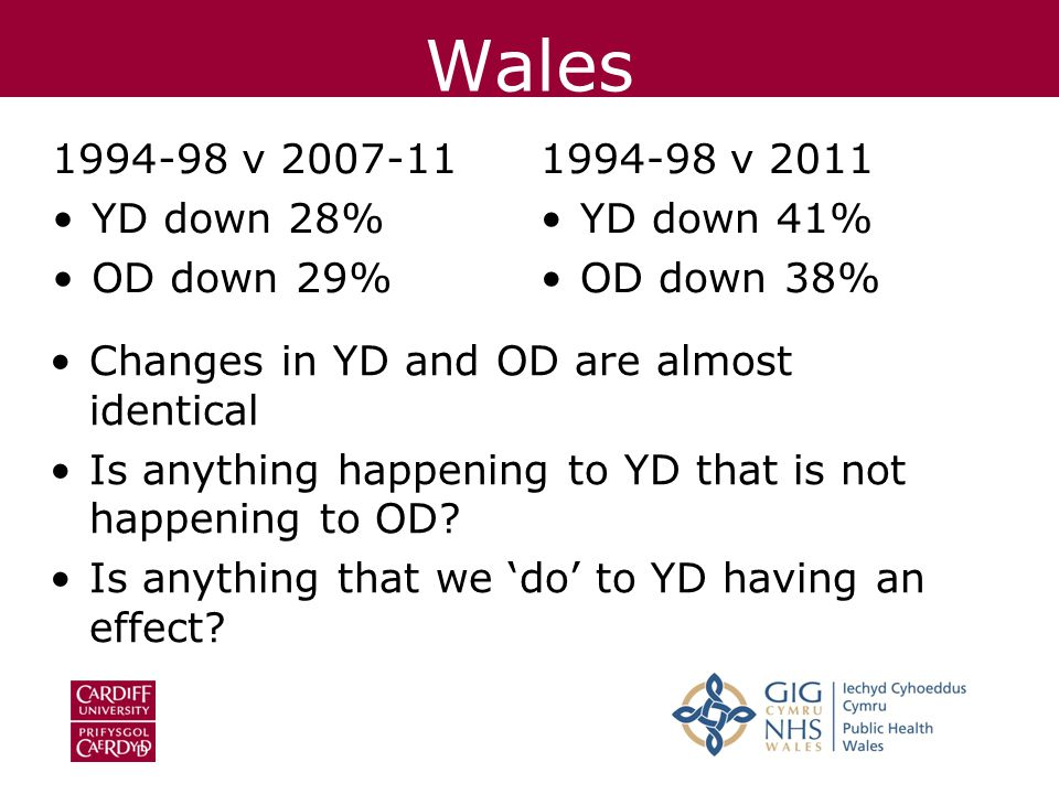Wales 1994-98 v 2007-11 YD down 28% OD down 29% 1994-98 v 2011 YD down 41% OD down 38% Changes in YD and OD are almost identical Is anything happening to YD that is not happening to OD.