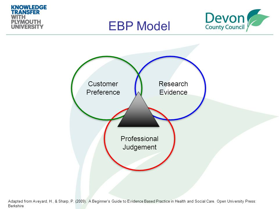 EBP Model Customer Preference Research Evidence Professional Judgement Adapted from Aveyard, H., & Sharp, P.
