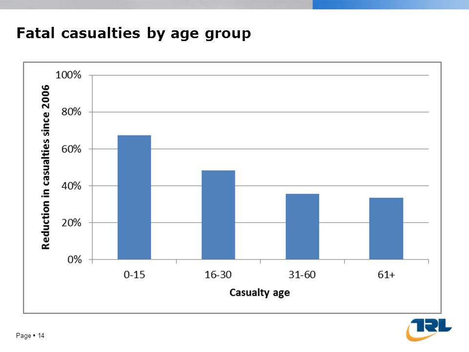 Fatal casualties by age group Page  14