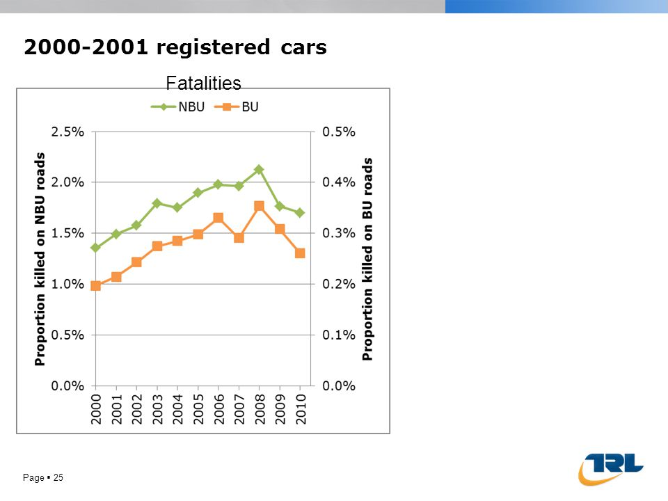 2000-2001 registered cars Page  25 Fatalities
