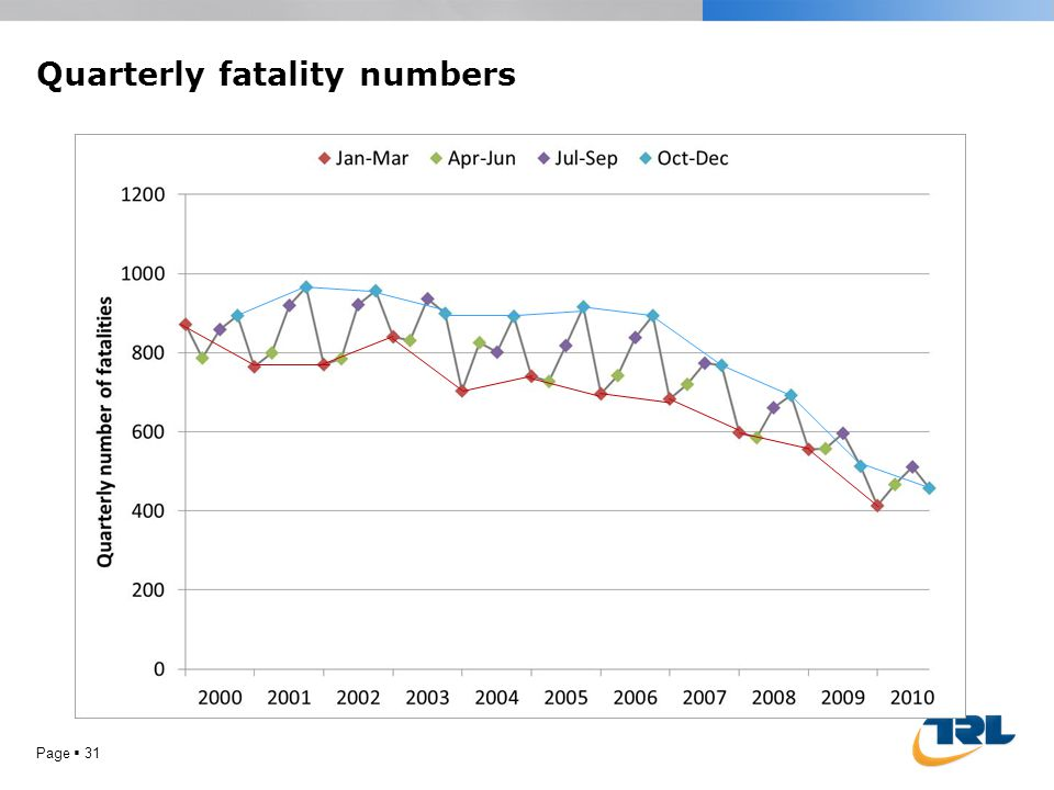 Quarterly fatality numbers Page  31