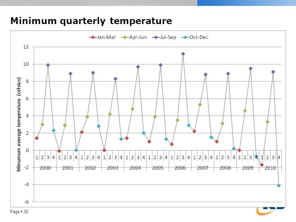 Minimum quarterly temperature Page  32