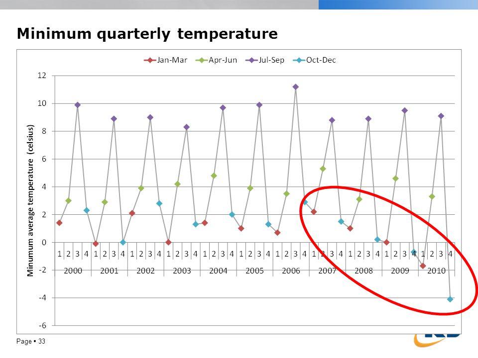 Minimum quarterly temperature Page  33