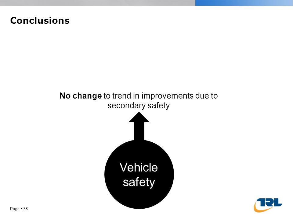 Conclusions Page  38 Vehicle safety No change to trend in improvements due to secondary safety