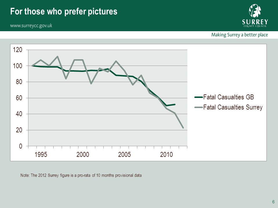 For those who prefer pictures 6 Note: The 2012 Surrey figure is a pro-rata of 10 months provisional data