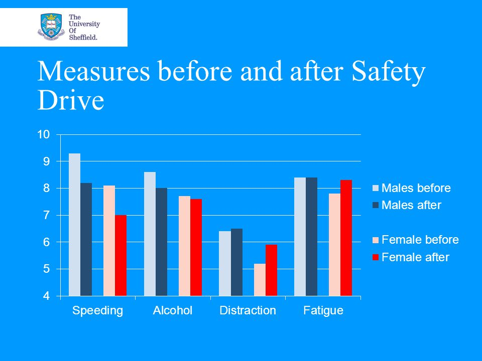 Measures before and after Safety Drive