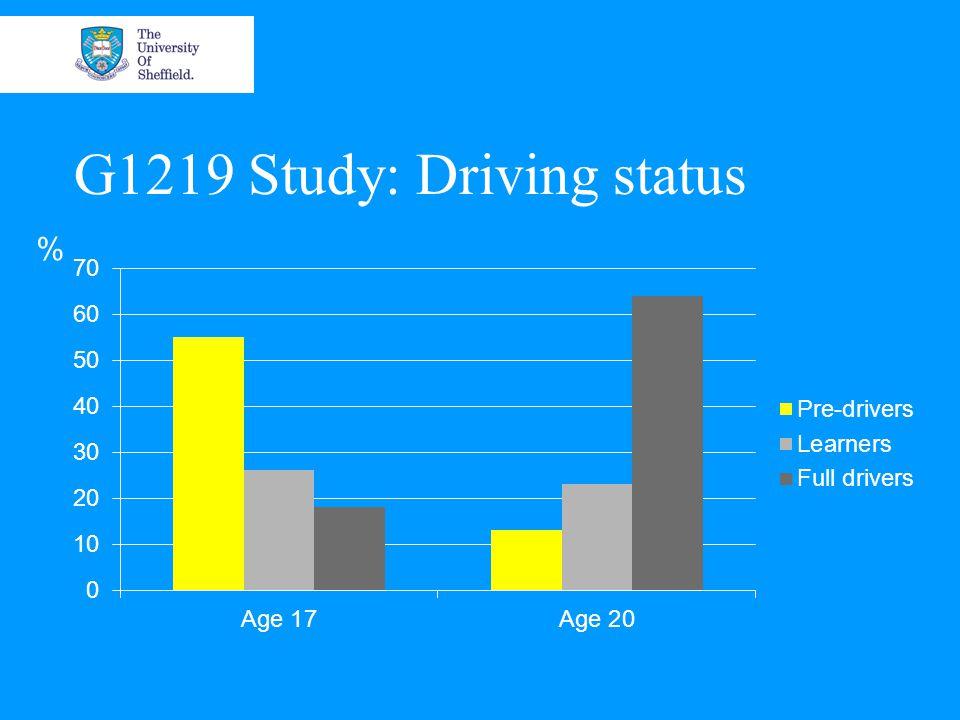 G1219 Study: Driving status %