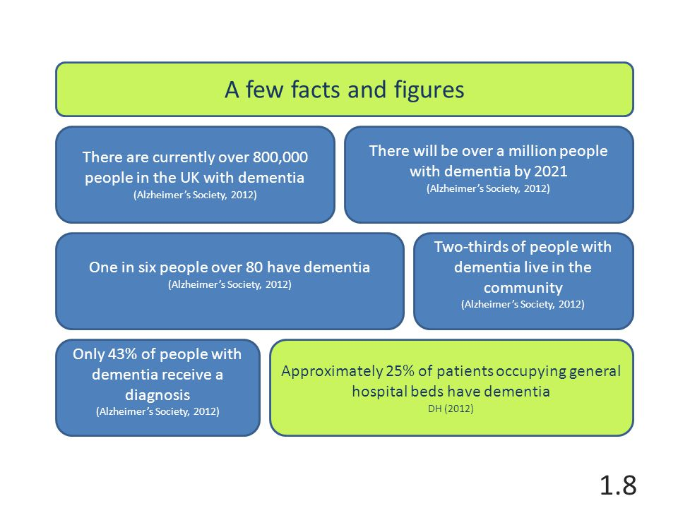 Only 43% of people with dementia receive a diagnosis (Alzheimer's Society, 2012) There are currently over 800,000 people in the UK with dementia (Alzheimer's Society, 2012) Two-thirds of people with dementia live in the community (Alzheimer's Society, 2012) There will be over a million people with dementia by 2021 (Alzheimer's Society, 2012) A few facts and figures One in six people over 80 have dementia (Alzheimer's Society, 2012) Approximately 25% of patients occupying general hospital beds have dementia DH (2012) 1.8