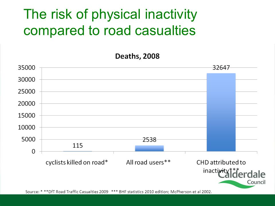 The risk of physical inactivity compared to road casualties Source: * **DfT Road Traffic Casualties 2009 *** BHF statistics 2010 edition; McPherson et