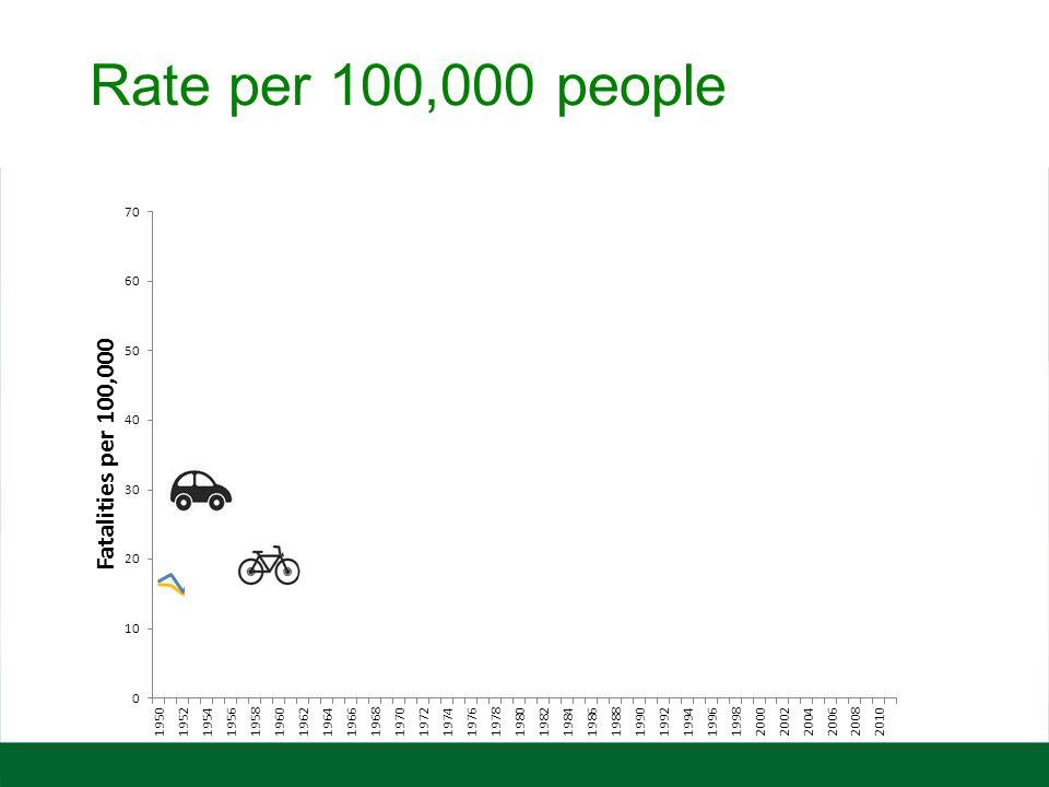 Rate per 100,000 people