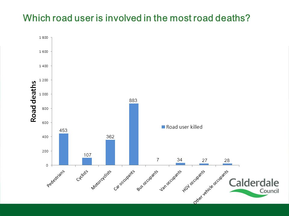Which road user is involved in the most road deaths? 453 107 362 883 734 2728