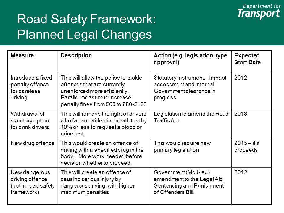 Road Safety Framework: Planned Legal Changes MeasureDescriptionAction (e.g.