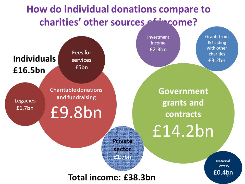 How do individual donations compare to charities' other sources of income.