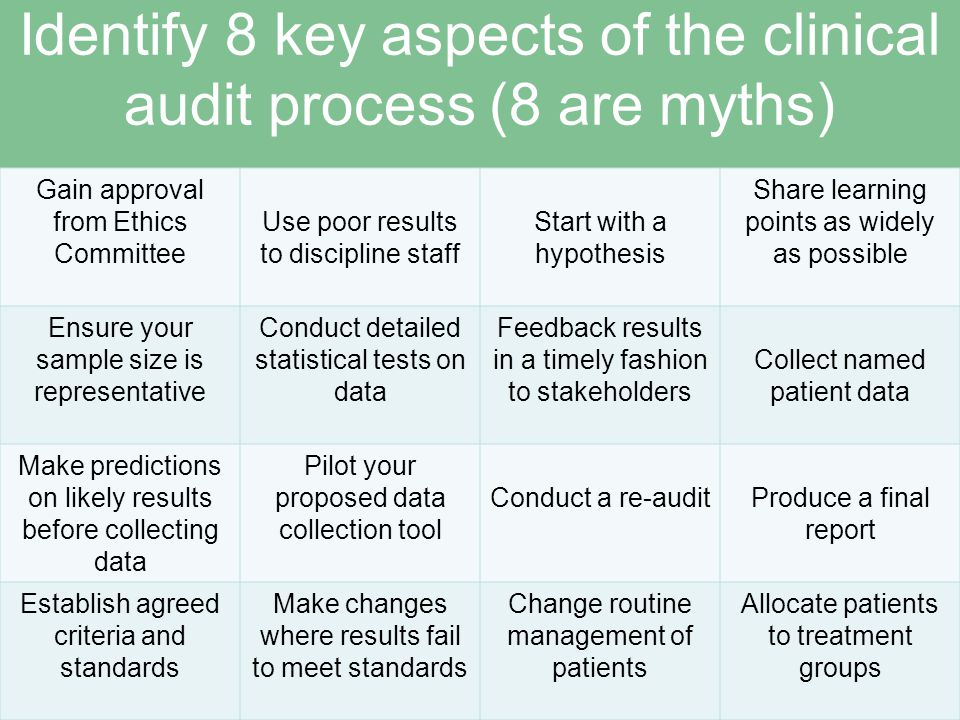 8 key aspects of the audit in black (8 myths in red) Gain approval from Ethics Committee Use poor results to discipline staff Start with a hypothesis Share learning points as widely as possible Ensure your sample size is representative Conduct detailed statistical tests on data Feedback results in a timely fashion to stakeholders Collect named patient data Make predictions on likely results before collecting data Pilot your proposed data collection tool Conduct a re-audit Produce a final report Establish agreed criteria and standards Make changes where results fail to meet standards Change routine management of patients Allocate patients to treatment groups