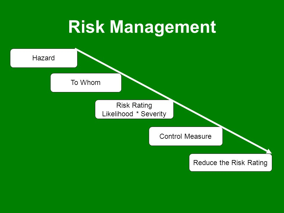 Risk Management Hazard To Whom Risk Rating Likelihood * Severity Control Measure Reduce the Risk Rating