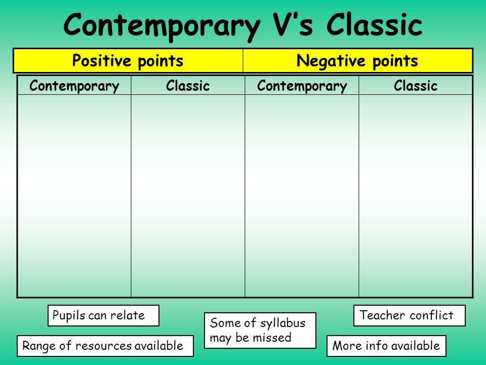 Contemporary V's Classic Positive pointsNegative points ContemporaryClassicContemporaryClassic Pupils can relate Range of resources availableMore info available Some of syllabus may be missed Teacher conflict