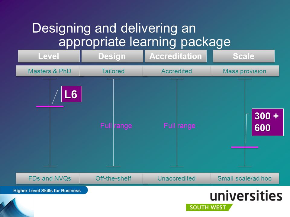 Designing and delivering an appropriate learning package Level FDs and NVQs Masters & PhD Design Off-the-shelf Tailored Accreditation Unaccredited Accredited Scale Small scale/ad hoc Mass provision Full range 300 + 600 L6