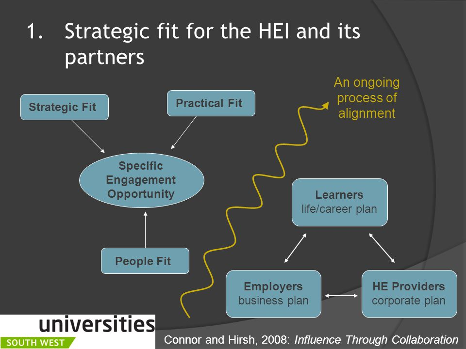1.Strategic fit for the HEI and its partners An ongoing process of alignment Connor and Hirsh, 2008: Influence Through Collaboration Strategic Fit Practical Fit People Fit Specific Engagement Opportunity HE Providers corporate plan Employers business plan Learners life/career plan