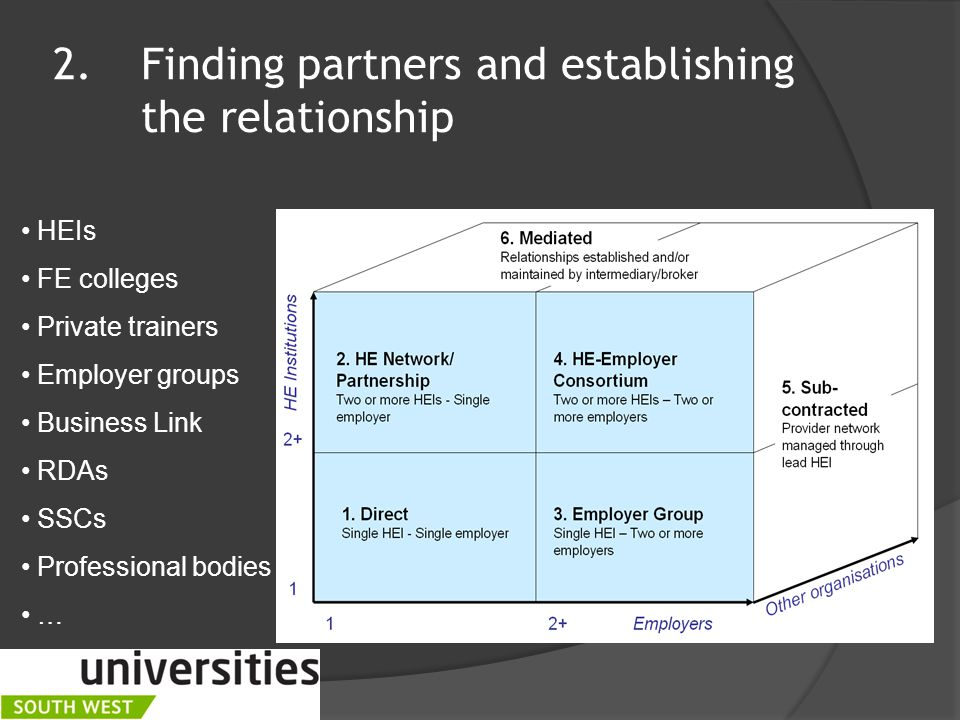 2.Finding partners and establishing the relationship HEIs FE colleges Private trainers Employer groups Business Link RDAs SSCs Professional bodies …
