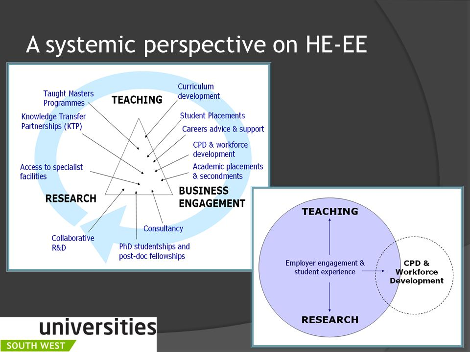 A systemic perspective on HE-EE