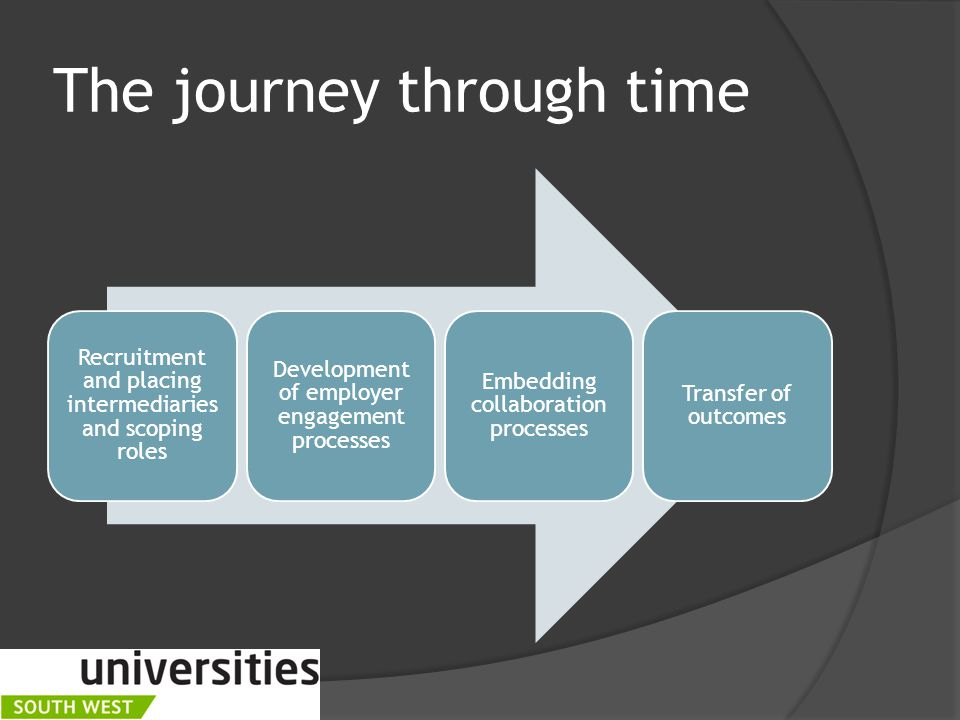 1.Staff resourcing and capability Subject knowledge Teaching experience Customer focus & service orientation Resourcing EE in HE