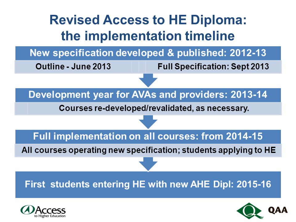 Revised Access to HE Diploma: the implementation timeline First students entering HE with new AHE Dipl: 2015-16 Full implementation on all courses: from 2014-15 All courses operating new specification; students applying to HE Development year for AVAs and providers: 2013-14 Courses re-developed/revalidated, as necessary.