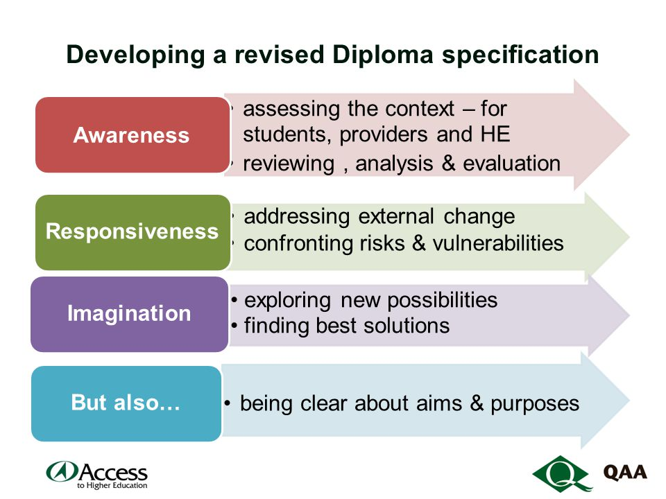 Developing a revised Diploma specification assessing the context – for students, providers and HE reviewing, analysis & evaluation Awareness addressing external change confronting risks & vulnerabilities Responsiveness exploring new possibilities finding best solutions Imagination being clear about aims & purposes But also…