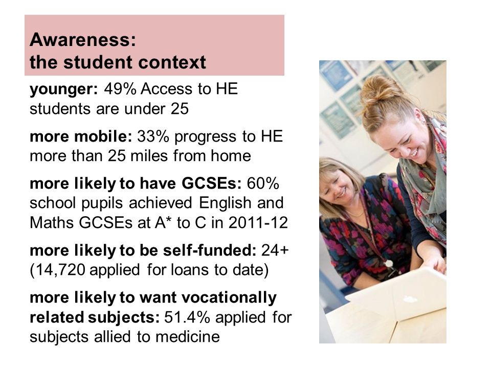 Awareness: the student context younger: 49% Access to HE students are under 25 more mobile: 33% progress to HE more than 25 miles from home more likely to have GCSEs: 60% school pupils achieved English and Maths GCSEs at A* to C in 2011-12 more likely to be self-funded: 24+ (14,720 applied for loans to date) more likely to want vocationally related subjects: 51.4% applied for subjects allied to medicine