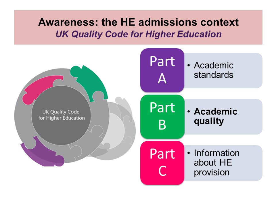 Awareness: the HE admissions context UK Quality Code for Higher Education Academic standards Part A Academic quality Part B Information about HE provision Part C